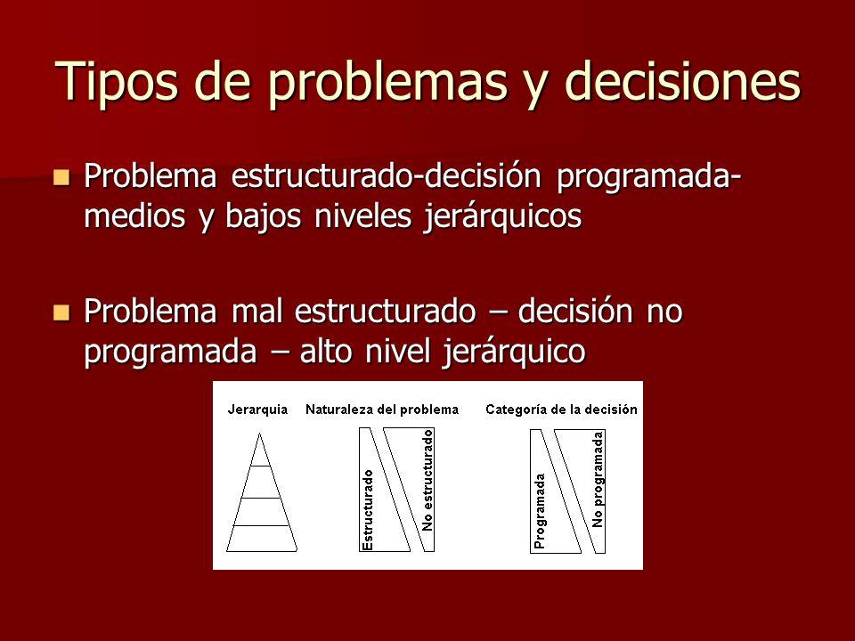 Tipos de problemas y decisiones Problema estructurado-decisión programada- medios y bajos niveles jerárquicos Problema estructurado-decisión programad