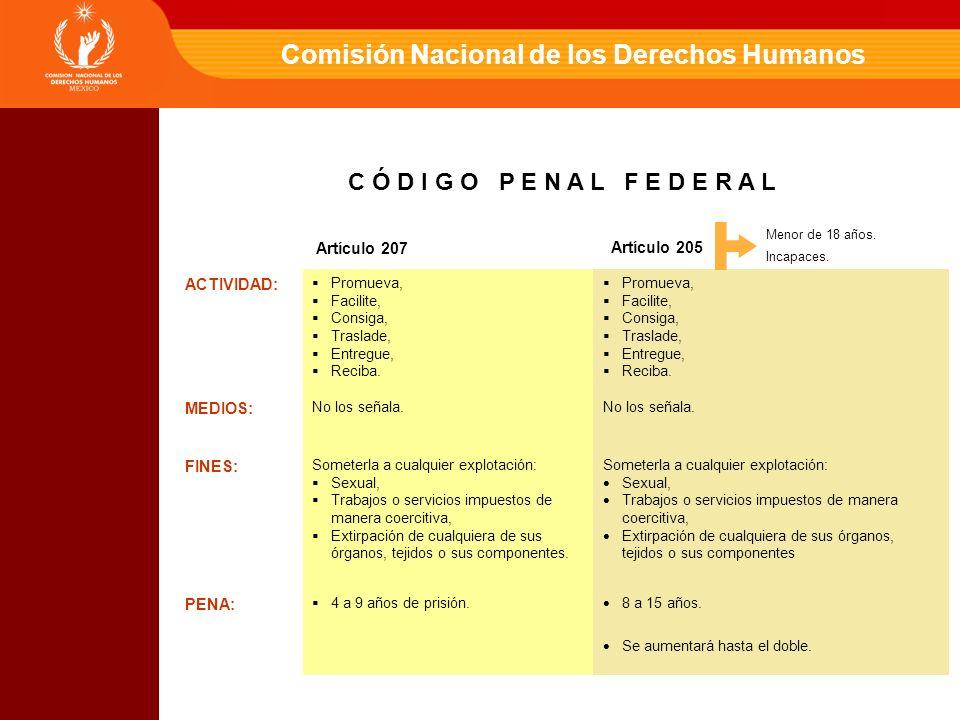 Comisión Nacional de los Derechos Humanos ACTIVIDAD: Promueva, Facilite, Consiga, Traslade, Entregue, Reciba.