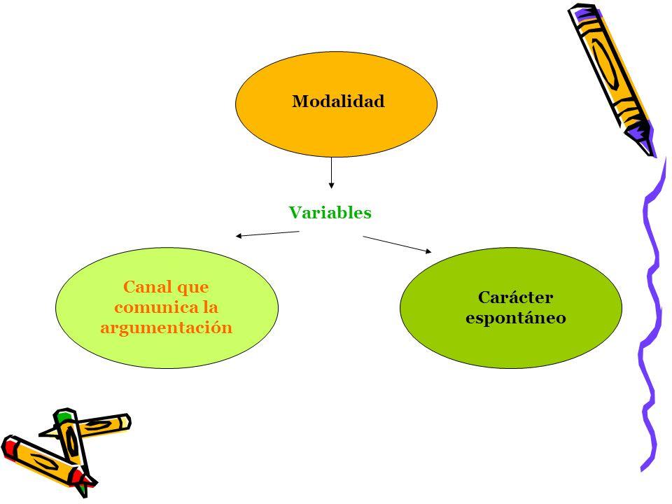 Modalidad Variables Carácter espontáneo Canal que comunica la argumentación
