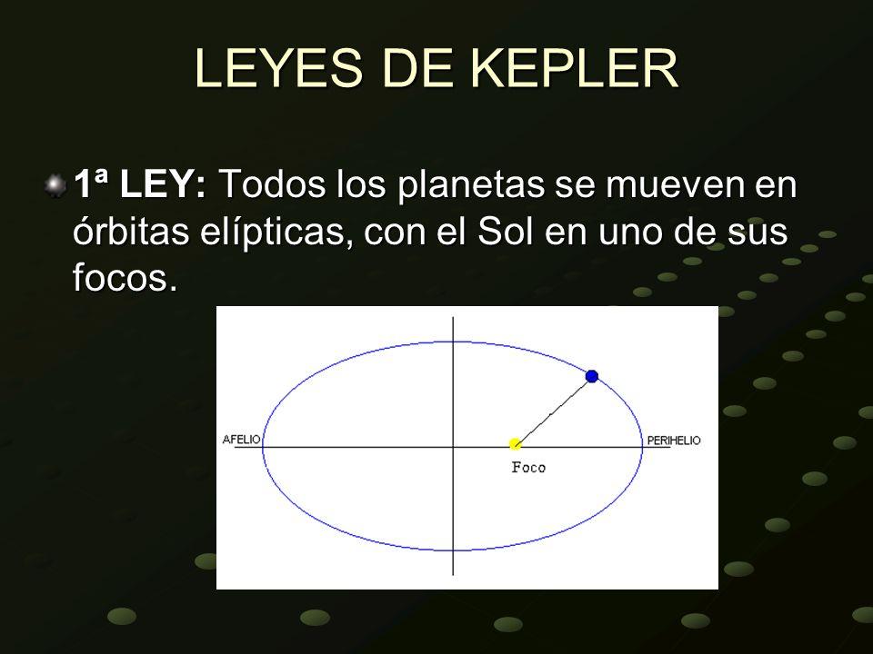 LEYES DE KEPLER 1ª LEY: Todos los planetas se mueven en órbitas elípticas, con el Sol en uno de sus focos.