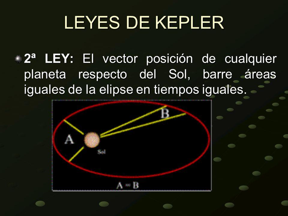 LEYES DE KEPLER 2ª LEY: El vector posición de cualquier planeta respecto del Sol, barre áreas iguales de la elipse en tiempos iguales.