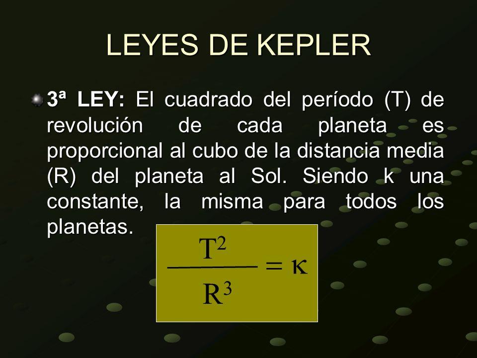 LEYES DE KEPLER 3ª LEY: El cuadrado del período (T) de revolución de cada planeta es proporcional al cubo de la distancia media (R) del planeta al Sol