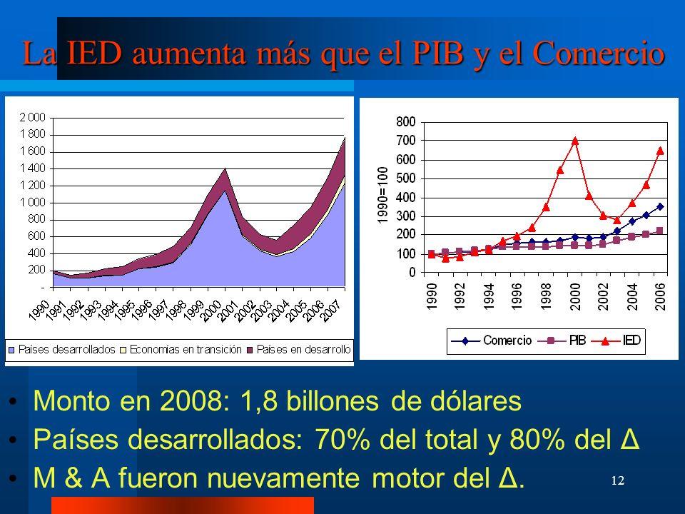 12 La IED aumenta más que el PIB y el Comercio Monto en 2008: 1,8 billones de dólares Países desarrollados: 70% del total y 80% del Δ M & A fueron nue