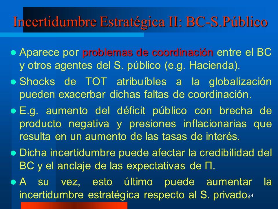 24 Incertidumbre Estratégica II: BC-S.Público problemas de coordinación Aparece por problemas de coordinación entre el BC y otros agentes del S. públi