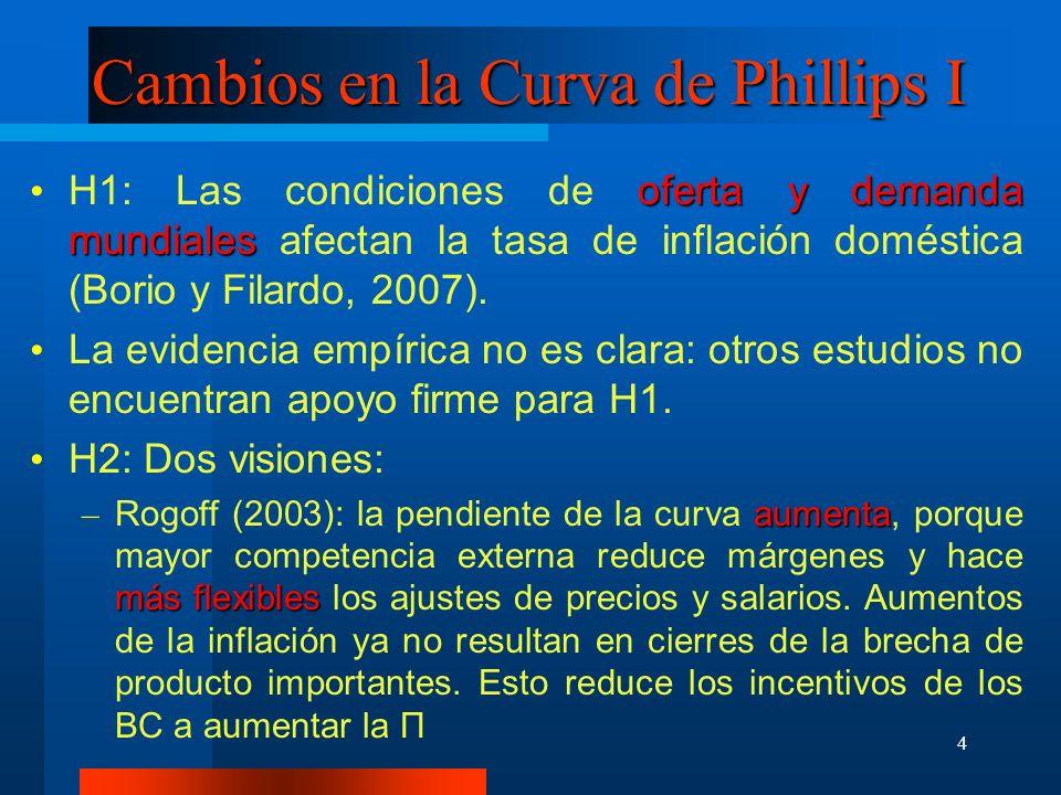 4 Cambios en la Curva de Phillips I oferta y demanda mundiales H1: Las condiciones de oferta y demanda mundiales afectan la tasa de inflación doméstic