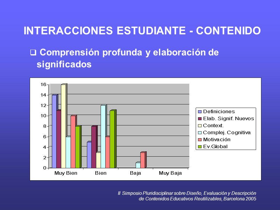 II Simposio Pluridisciplinar sobre Diseño, Evaluación y Descripción de Contenidos Educativos Reutilizables, Barcelona 2005 INTERACCIONES ESTUDIANTE -