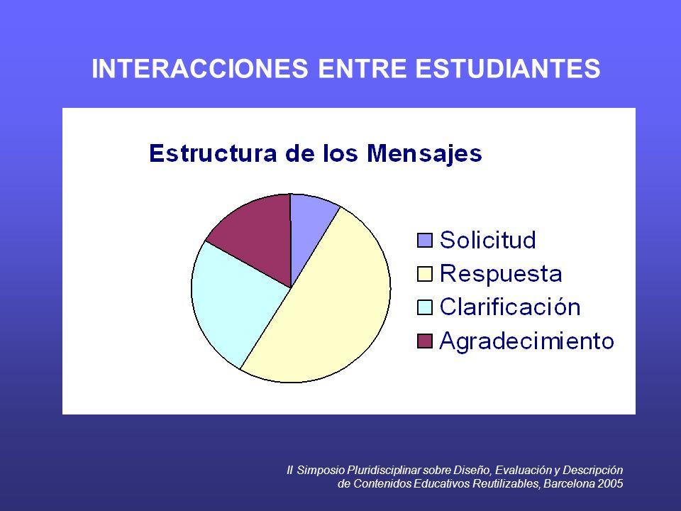 II Simposio Pluridisciplinar sobre Diseño, Evaluación y Descripción de Contenidos Educativos Reutilizables, Barcelona 2005 INTERACCIONES ENTRE ESTUDIANTES