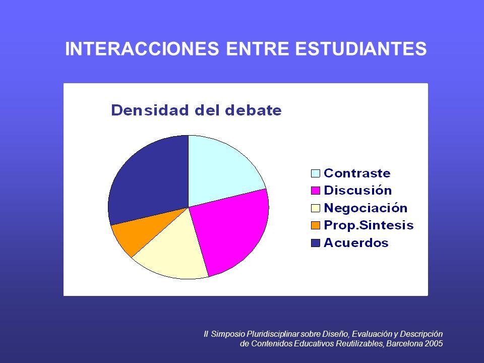II Simposio Pluridisciplinar sobre Diseño, Evaluación y Descripción de Contenidos Educativos Reutilizables, Barcelona 2005 INTERACCIONES ENTRE ESTUDIA