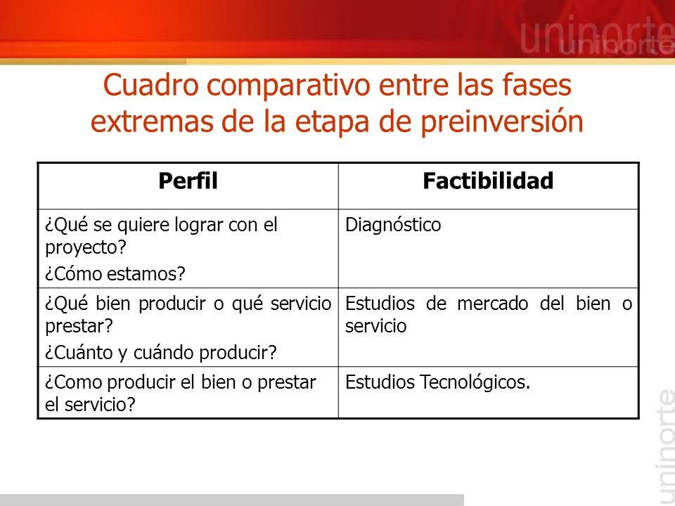 Cuadro comparativo entre las fases extremas de la etapa de preinversión PerfilFactibilidad ¿Qué se quiere lograr con el proyecto? ¿Cómo estamos? Diagn