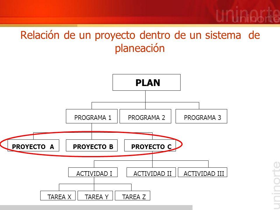 Relación de un proyecto dentro de un sistema de planeación PROYECTO A PLAN TAREA Z TAREA Y TAREA X ACTIVIDAD III ACTIVIDAD II ACTIVIDAD I PROYECTO C P