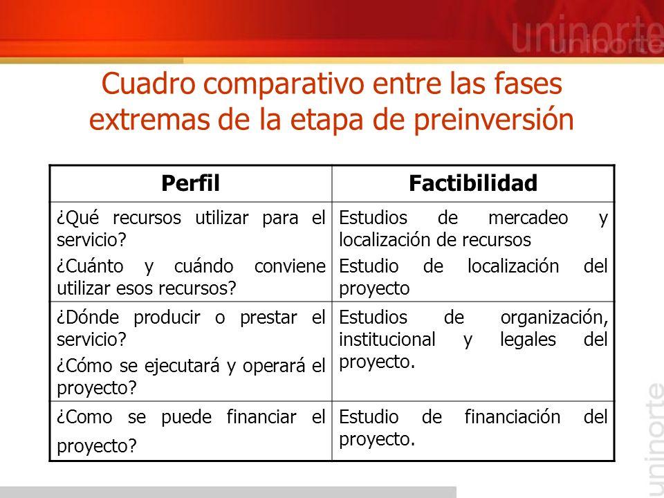 PerfilFactibilidad ¿Qué recursos utilizar para el servicio? ¿Cuánto y cuándo conviene utilizar esos recursos? Estudios de mercadeo y localización de r