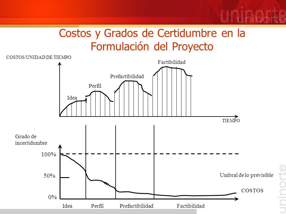 Idea Perfil Prefactibilidad Factibilidad COSTOS/UNIDAD DE TIEMPO Grado de incertidumbre 0% 50% 100% IdeaPerfilPrefactibilidadFactibilidad Costos y Gra