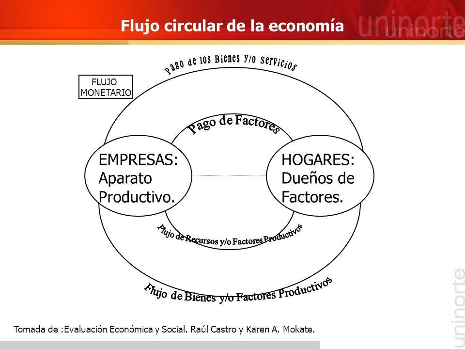 Flujo circular de la economía EMPRESAS: Aparato Productivo. HOGARES: Dueños de Factores. FLUJO MONETARIO Tomada de :Evaluación Económica y Social. Raú