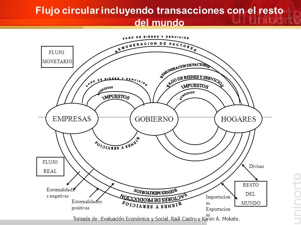 FLUJO MONETARIO RESTO DEL MUNDO FLUJO REAL GOBIERNO HOGARES EMPRESAS Divisas Importacion es Exportacion es Externalidades positivas Externalidade s ne