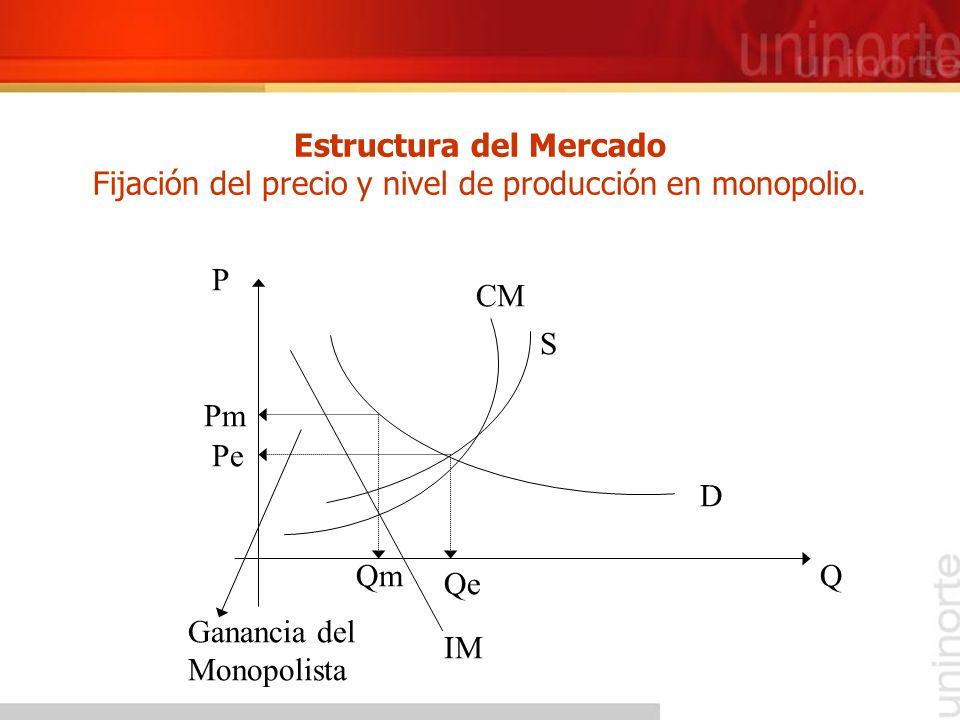 Estructura del Mercado Fijación del precio y nivel de producción en monopolio. Q Qe Pe P S D Qm Pm CM Ganancia del Monopolista IM