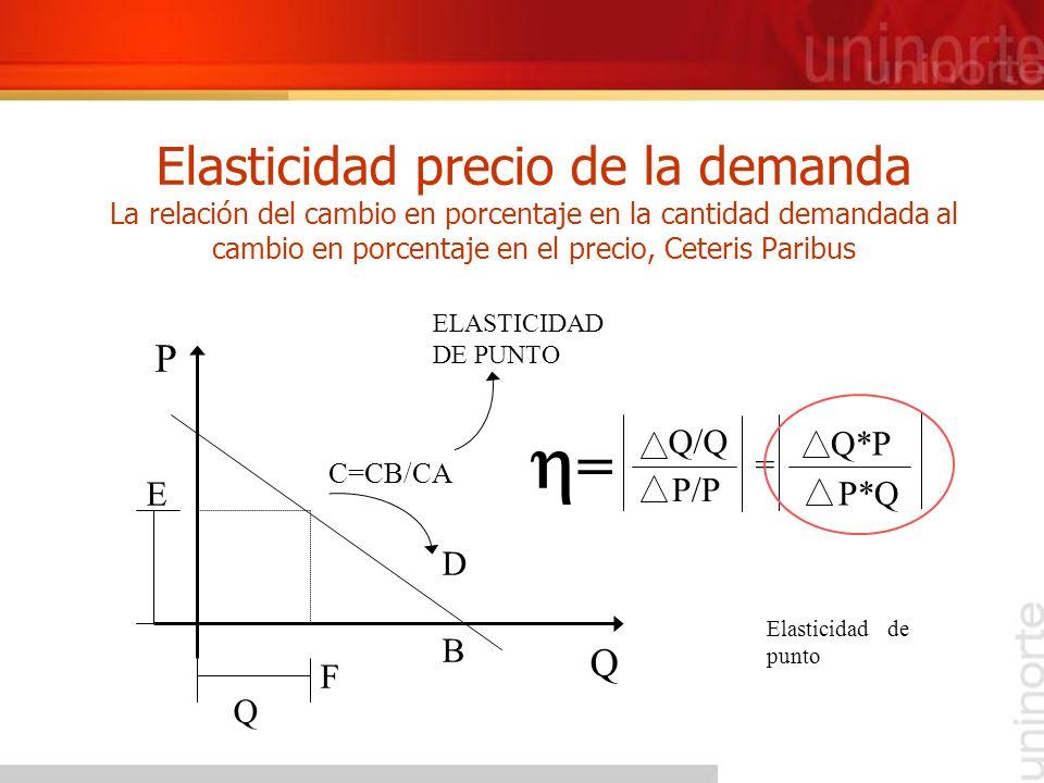 Elasticidad precio de la demanda La relación del cambio en porcentaje en la cantidad demandada al cambio en porcentaje en el precio, Ceteris Paribus E