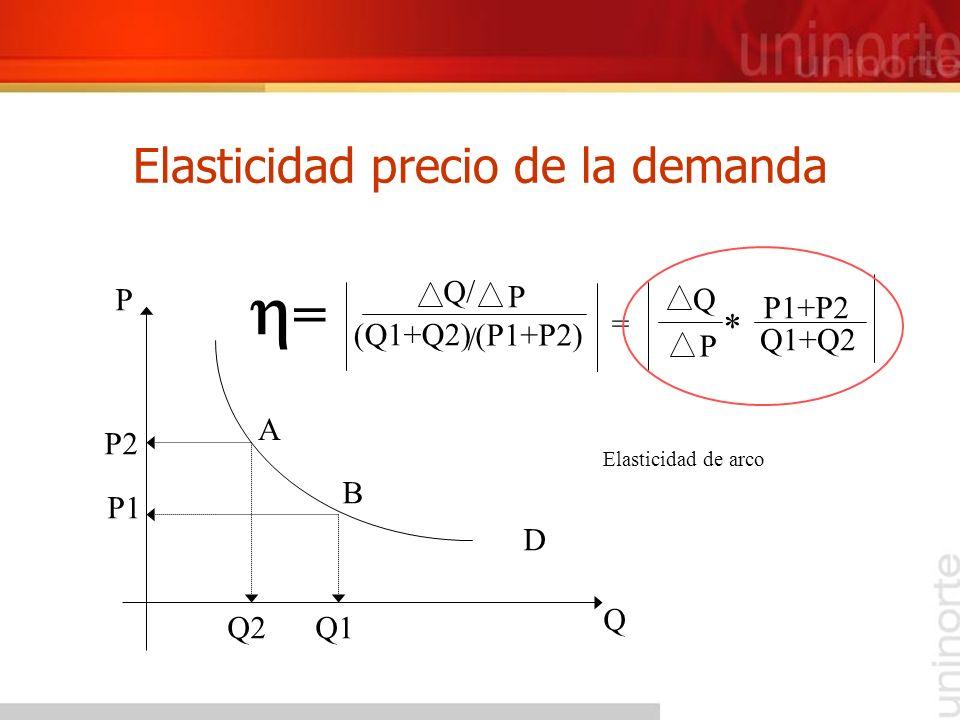 Elasticidad precio de la demanda D Q Q2Q1 P P2 P1 A B Q/ P P = = * P1+P2 Q1+Q2 Q (Q1+Q2) (P1+P2) / Elasticidad de arco