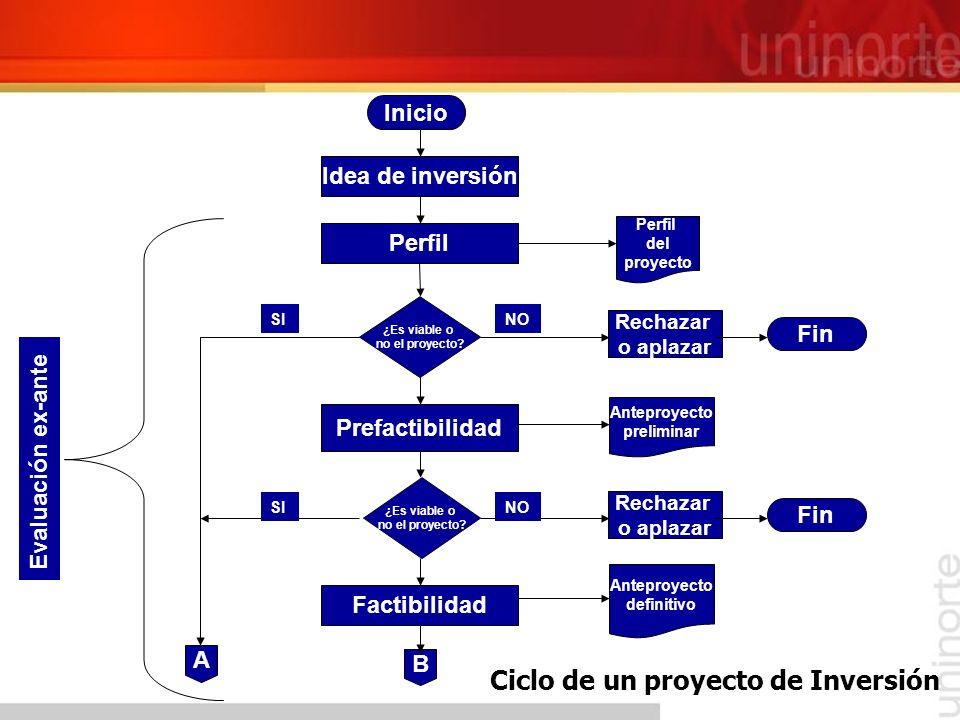 B Idea de inversión ¿Es viable o no el proyecto? Perfil del proyecto Inicio Perfil Prefactibilidad ¿Es viable o no el proyecto? Factibilidad Anteproye
