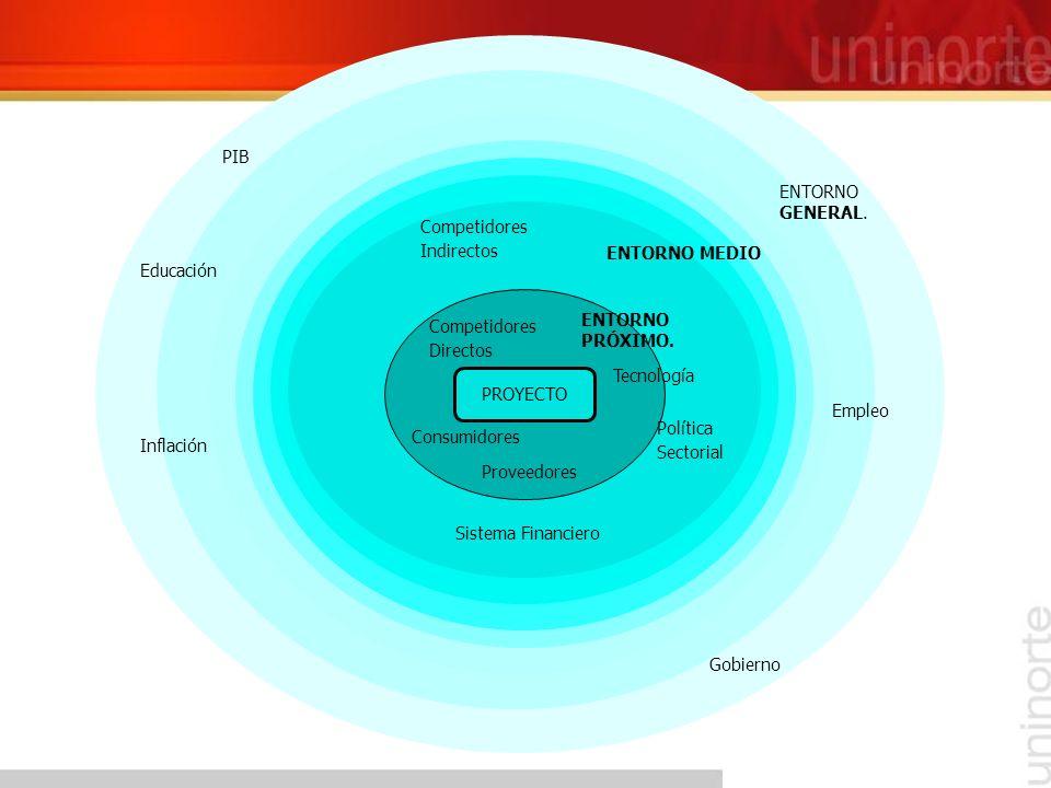 PROYECTO Competidores Directos ENTORNO PRÓXIMO. Tecnología Consumidores Proveedores Política Sectorial Competidores Indirectos Sistema Financiero ENTO