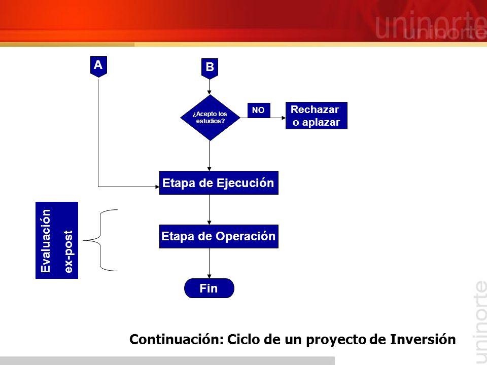 Etapa de Preinversión Se inicia en el momento en que surge la idea de hacer el proyecto Termina en la toma de decisión de iniciar o no el proyecto.