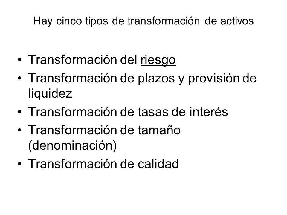 Hay cinco tipos de transformación de activos Transformación del riesgo Transformación de plazos y provisión de liquidez Transformación de tasas de int