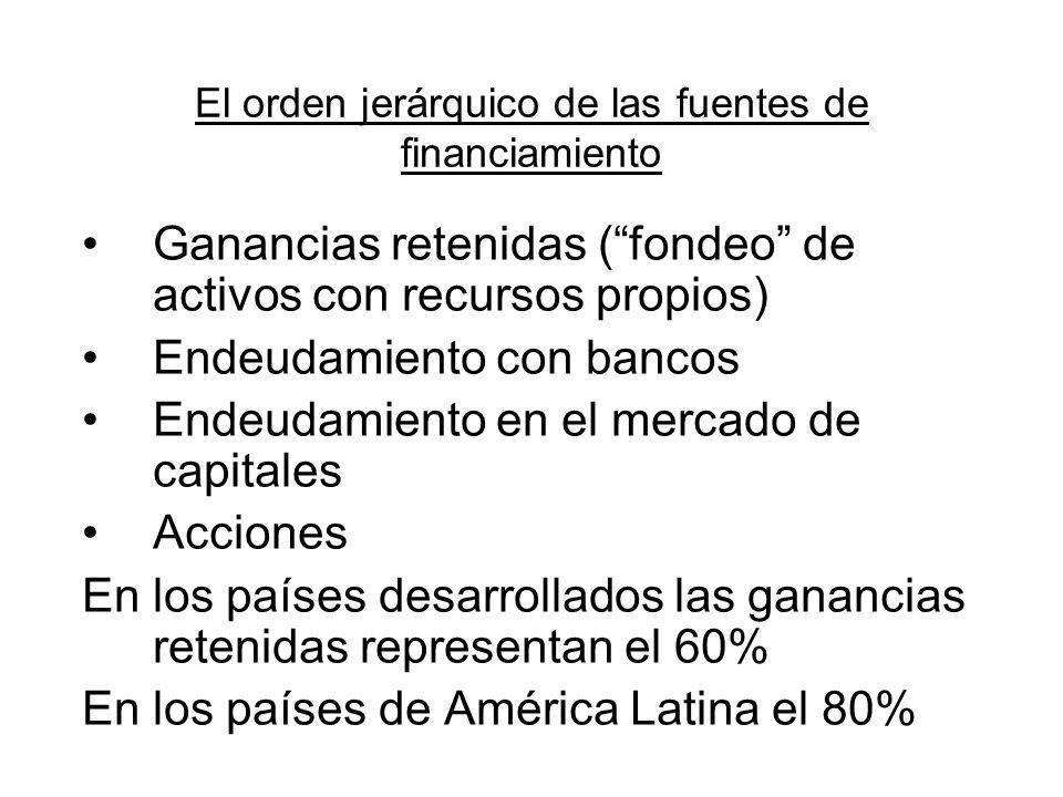 El orden jerárquico de las fuentes de financiamiento Ganancias retenidas (fondeo de activos con recursos propios) Endeudamiento con bancos Endeudamien