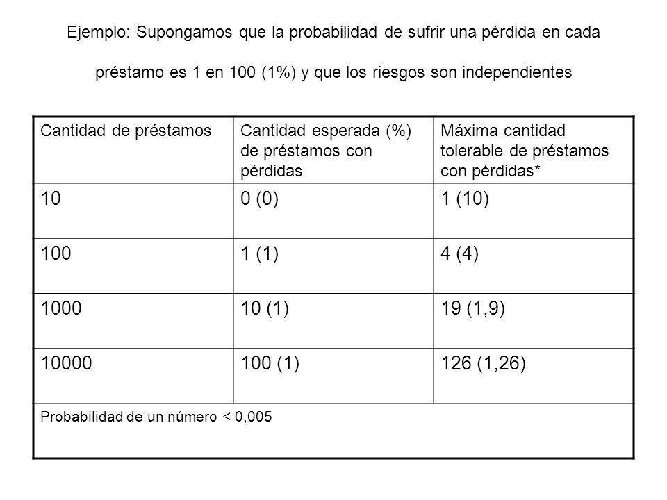 Ejemplo: Supongamos que la probabilidad de sufrir una pérdida en cada préstamo es 1 en 100 (1%) y que los riesgos son independientes Cantidad de prést