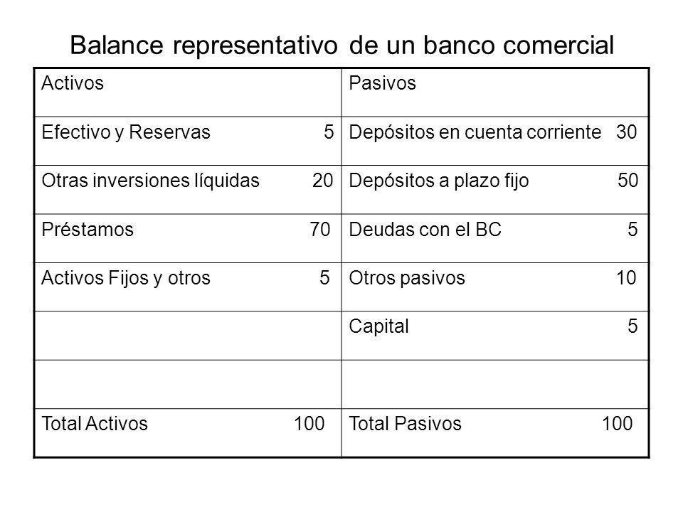 Balance representativo de un banco comercial ActivosPasivos Efectivo y Reservas 5Depósitos en cuenta corriente 30 Otras inversiones líquidas 20Depósit