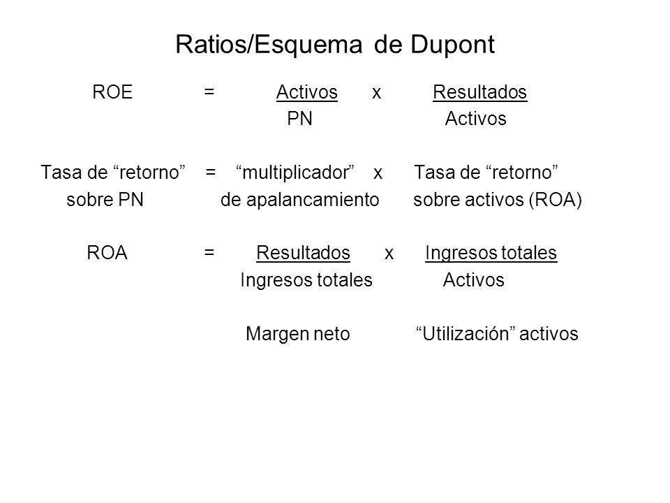 Ratios/Esquema de Dupont ROE = Activos x Resultados PN Activos Tasa de retorno = multiplicador x Tasa de retorno sobre PN de apalancamiento sobre acti
