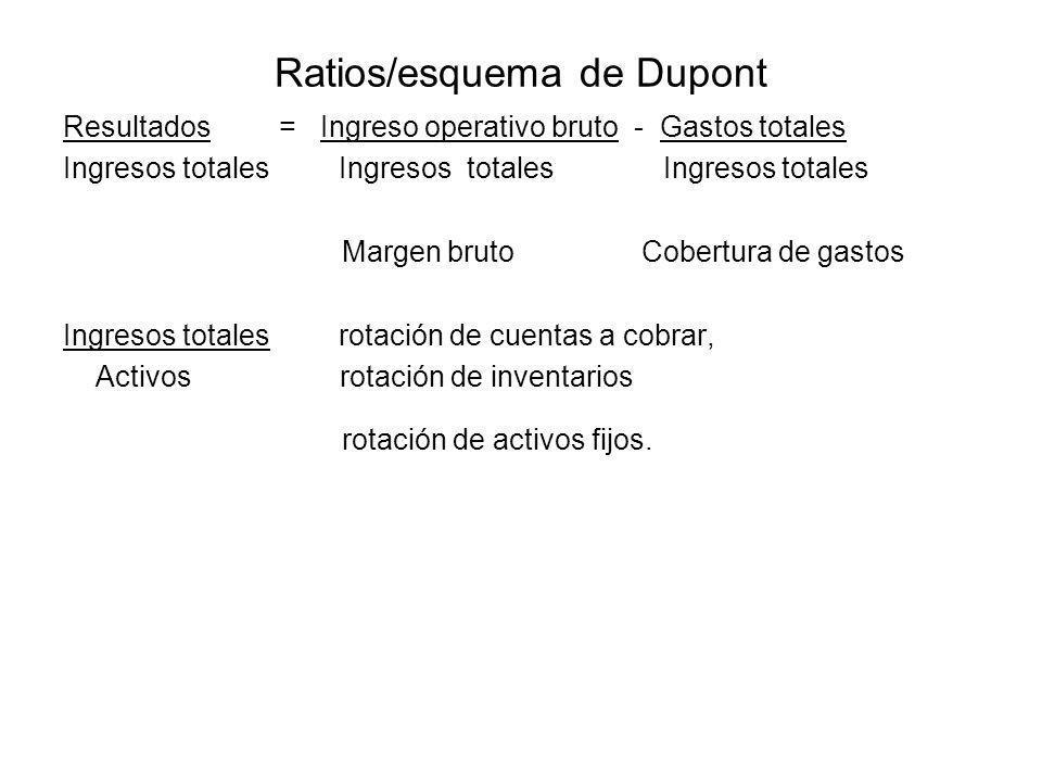 Ratios/esquema de Dupont Resultados = Ingreso operativo bruto - Gastos totales Ingresos totales Ingresos totales Ingresos totales Margen bruto Cobertu