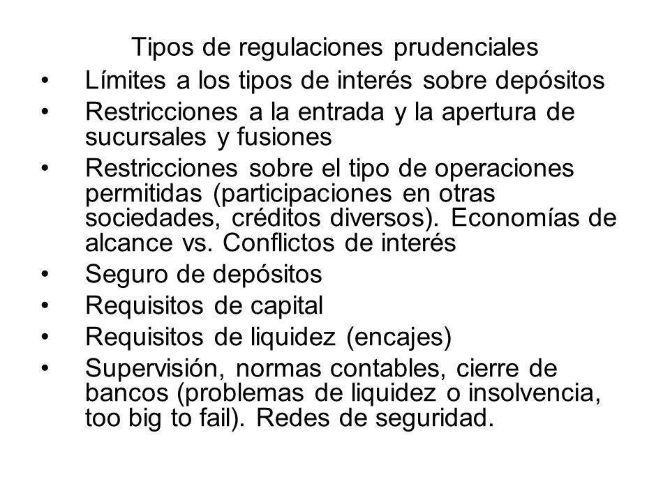 Tipos de regulaciones prudenciales Límites a los tipos de interés sobre depósitos Restricciones a la entrada y la apertura de sucursales y fusiones Re