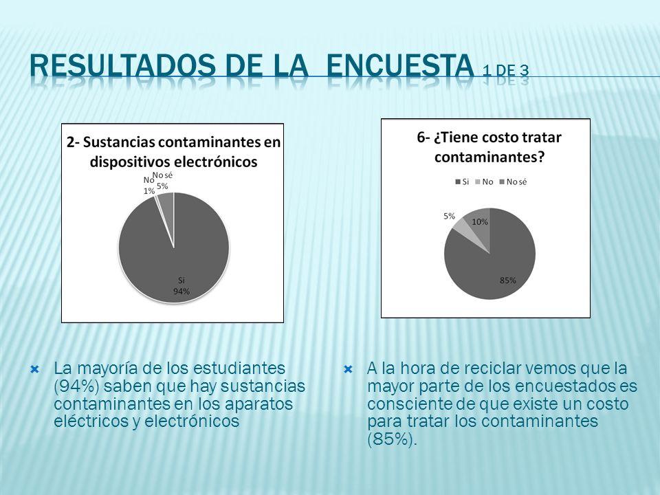 La mayoría de los estudiantes (94%) saben que hay sustancias contaminantes en los aparatos eléctricos y electrónicos A la hora de reciclar vemos que la mayor parte de los encuestados es consciente de que existe un costo para tratar los contaminantes (85%).
