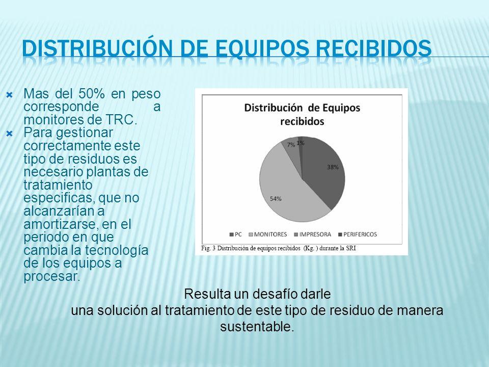 Mas del 50% en peso corresponde a monitores de TRC.