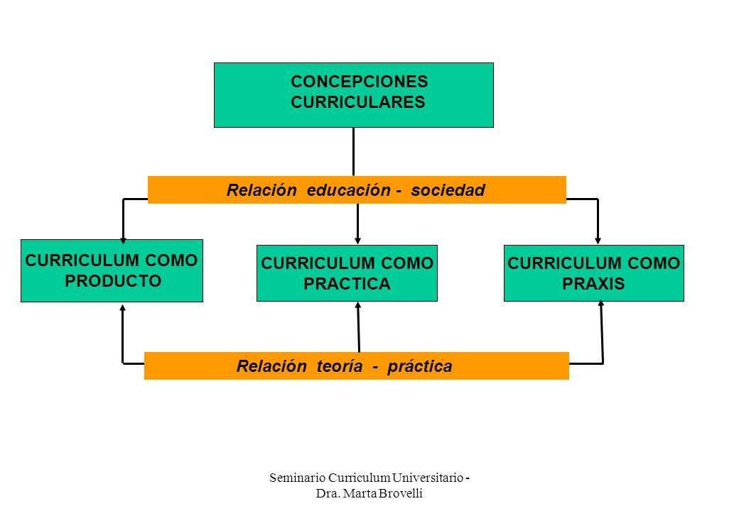 Seminario Curriculum Universitario - Dra. Marta Brovelli Concepciones curriculares CONCEPCIONES CURRICULARES CURRICULUM COMO PRODUCTO CURRICULUM COMO
