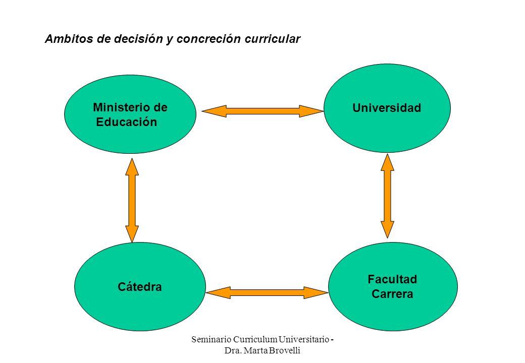 Seminario Curriculum Universitario - Dra. Marta Brovelli Ambitos de decisión y concreción curricular Ministerio de Educación Universidad Facultad Carr