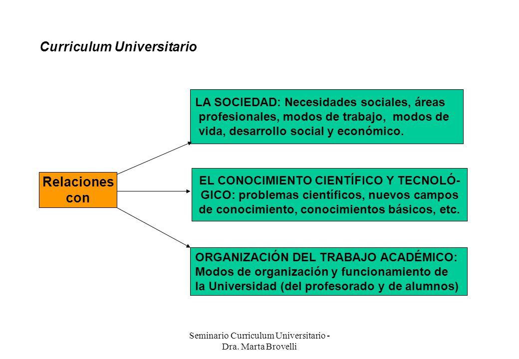 Seminario Curriculum Universitario - Dra. Marta Brovelli Curriculum Universitario Relaciones con LA SOCIEDAD: Necesidades sociales, áreas profesionale