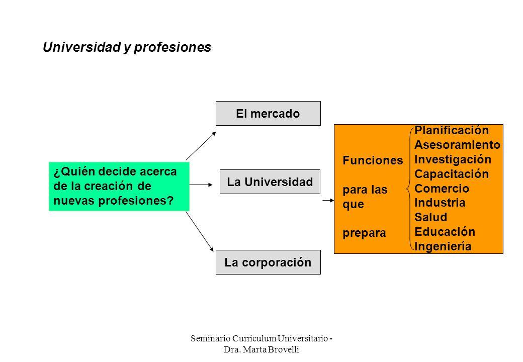 Seminario Curriculum Universitario - Dra. Marta Brovelli Universidad y profesiones ¿Quién decide acerca de la creación de nuevas profesiones? El merca