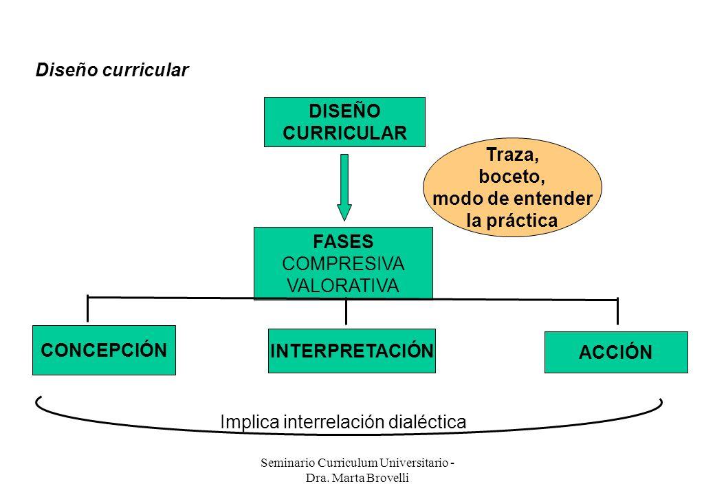 Seminario Curriculum Universitario - Dra. Marta Brovelli Diseño curricular DISEÑO CURRICULAR Traza, boceto, modo de entender la práctica FASES COMPRES