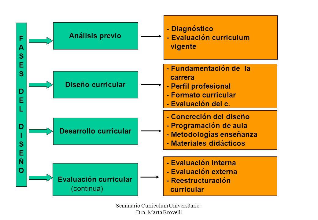 Seminario Curriculum Universitario - Dra. Marta Brovelli FASESDELDISEÑOFASESDELDISEÑO Análisis previo Diseño curricular Desarrollo curricular Evaluaci