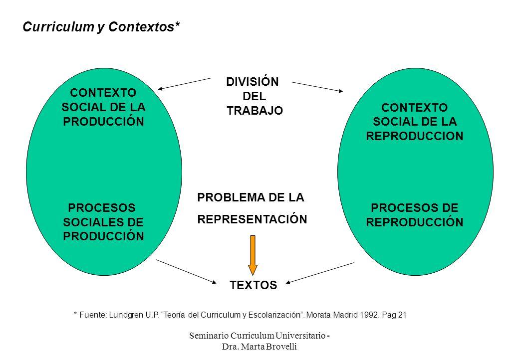 Seminario Curriculum Universitario - Dra. Marta Brovelli Curriculum y Contextos* CONTEXTO SOCIAL DE LA PRODUCCIÓN PROCESOS SOCIALES DE PRODUCCIÓN CONT