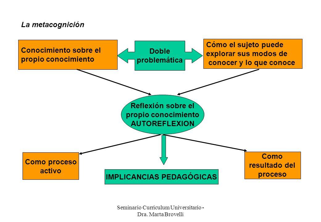 Seminario Curriculum Universitario - Dra. Marta Brovelli La metacognición Doble problemática Conocimiento sobre el propio conocimiento Cómo el sujeto