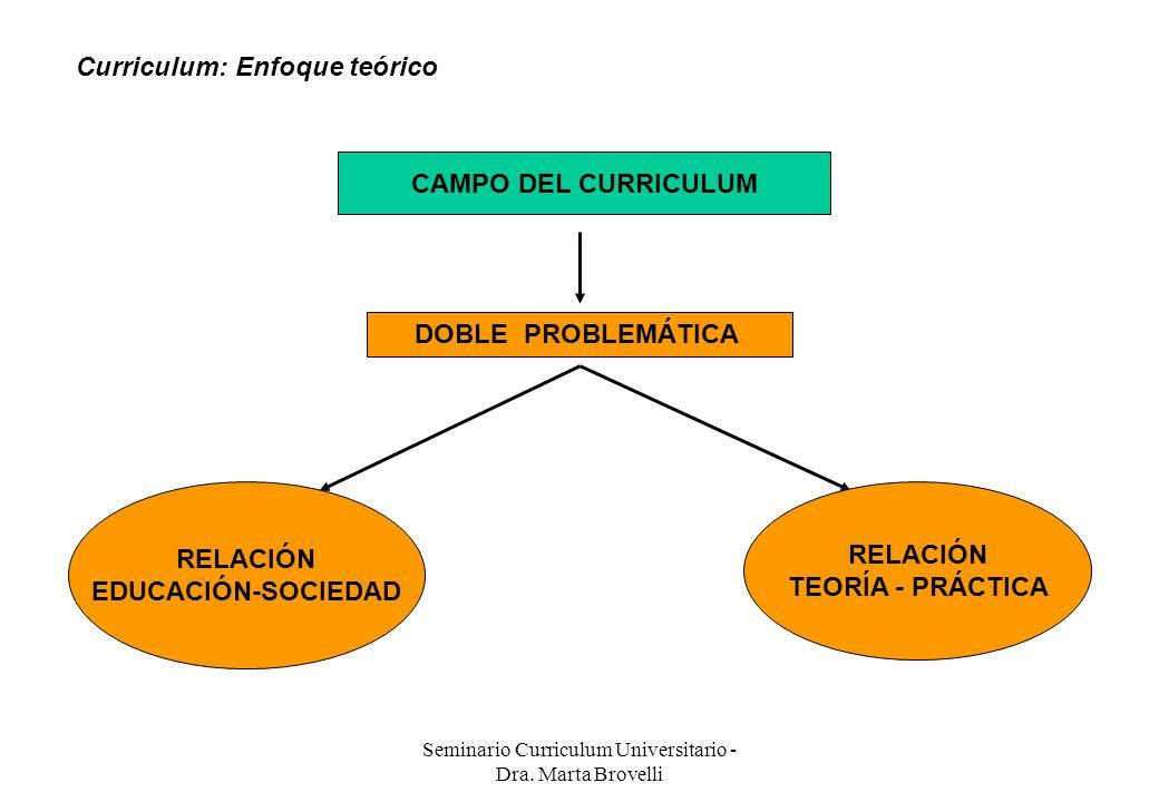 Seminario Curriculum Universitario - Dra. Marta Brovelli CAMPO DEL CURRICULUM DOBLE PROBLEMÁTICA RELACIÓN EDUCACIÓN-SOCIEDAD RELACIÓN TEORÍA - PRÁCTIC