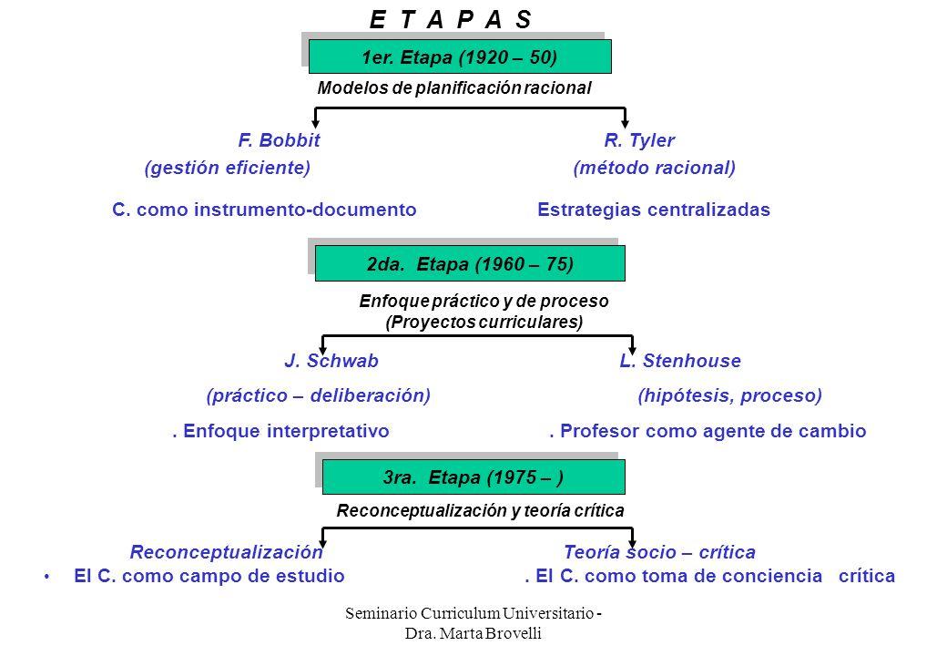 Seminario Curriculum Universitario - Dra. Marta Brovelli 1er. Etapa (1920 – 50) Modelos de planificación racional F. Bobbit R. Tyler (gestión eficient