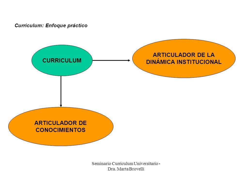 Seminario Curriculum Universitario - Dra. Marta Brovelli CURRICULUM ARTICULADOR DE LA DINÁMICA INSTITUCIONAL ARTICULADOR DE CONOCIMIENTOS Curriculum: