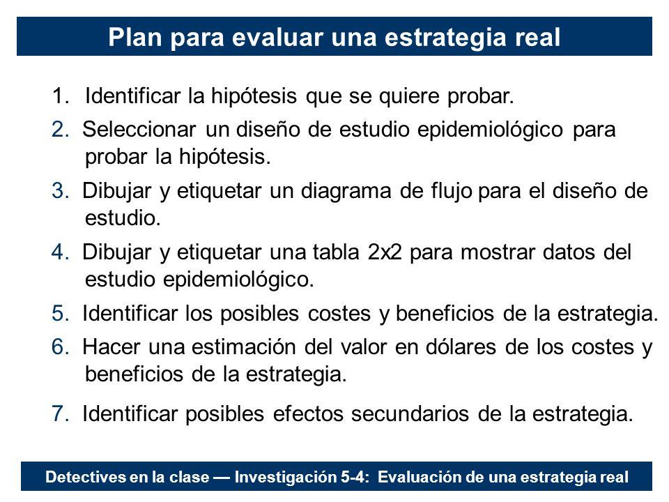 Plan para evaluar una estrategia real 1.Identificar la hipótesis que se quiere probar.