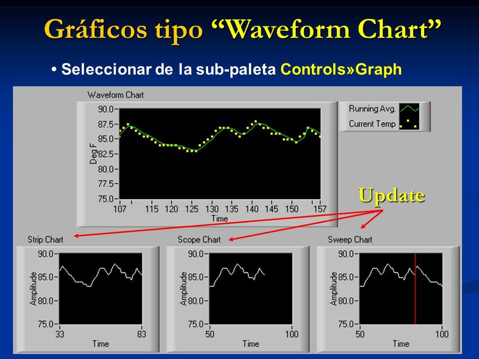 Gráficos tipo Waveform Chart Seleccionar de la sub-paleta Controls»Graph Update
