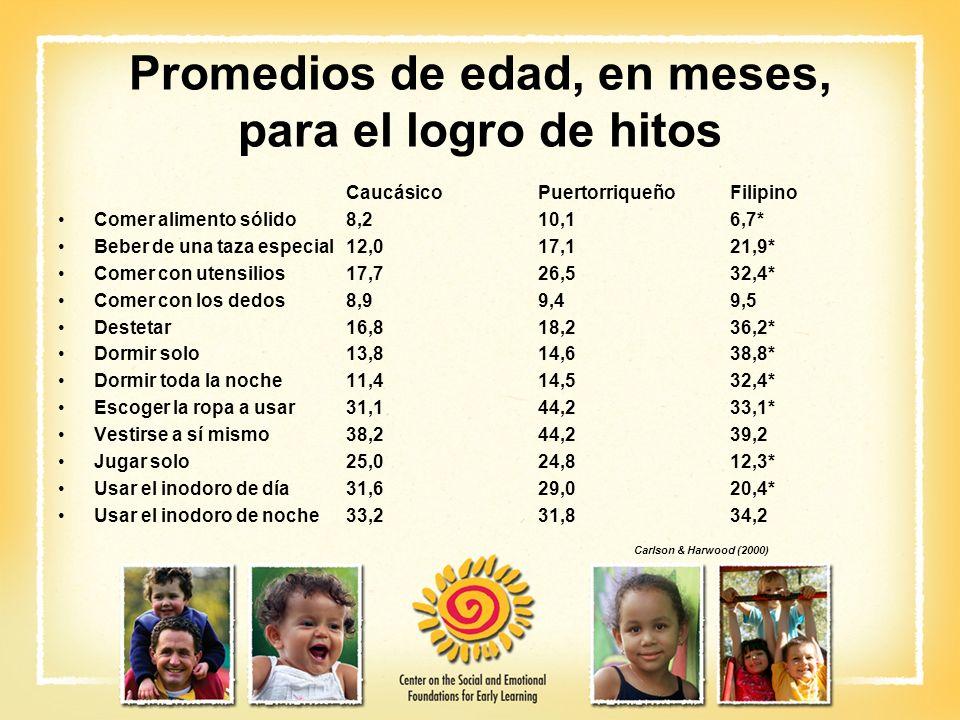 Promedios de edad, en meses, para el logro de hitos CaucásicoPuertorriqueñoFilipino Comer alimento sólido8,210,16,7* Beber de una taza especial12,017,