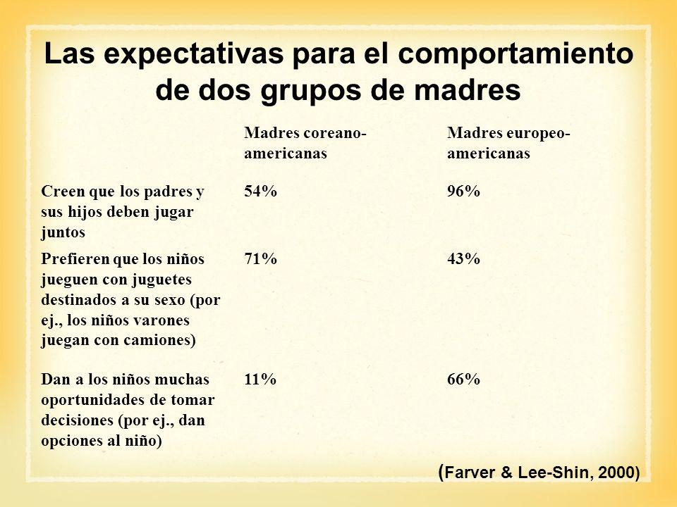 ( Farver & Lee-Shin, 2000) Las expectativas para el comportamiento de dos grupos de madres Madres coreano- americanas Madres europeo- americanas Creen