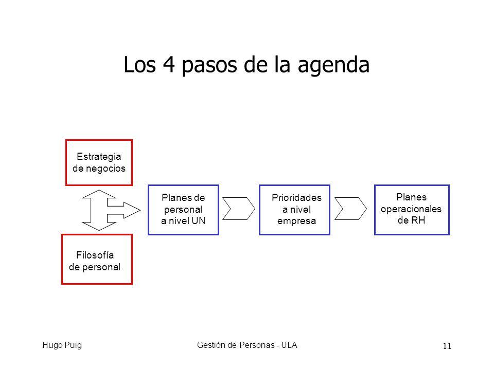 Hugo PuigGestión de Personas - ULA 11 Los 4 pasos de la agenda Estrategia de negocios Filosofía de personal Planes de personal a nivel UN Prioridades a nivel empresa Planes operacionales de RH