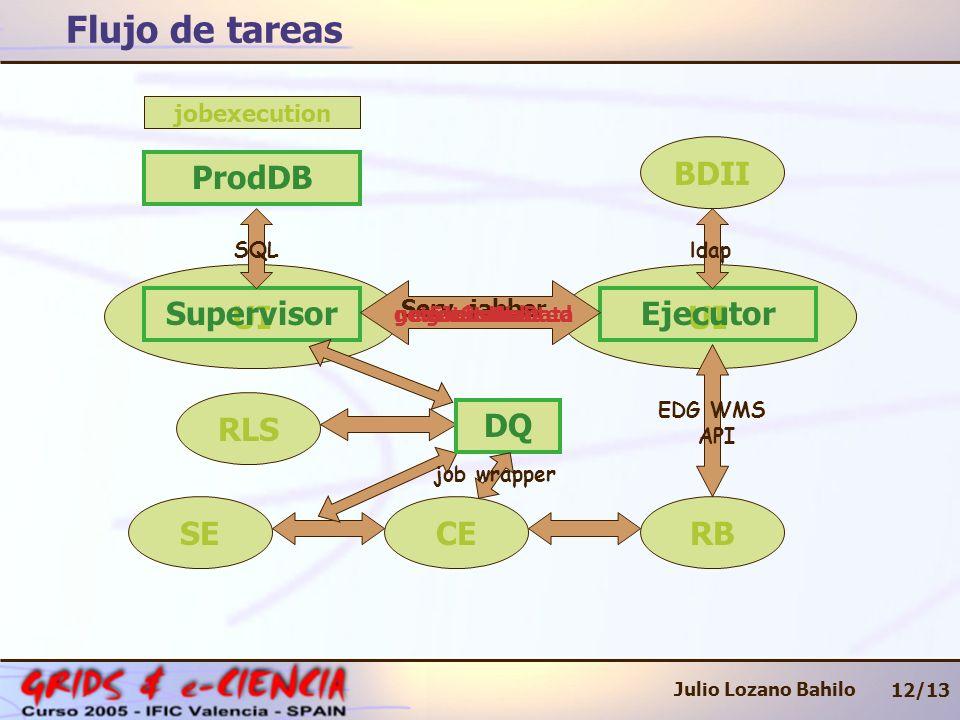 UI jobdefinitionjobexecution Flujo de tareas 12/13 Julio Lozano Bahilo SupervisorEjecutor Serv.
